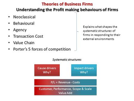 Theories of Business Firms Understanding the Profit making behaviours of Firms Neoclassical Behavioural Agency Transaction Cost Value Chain Porter's 5.
