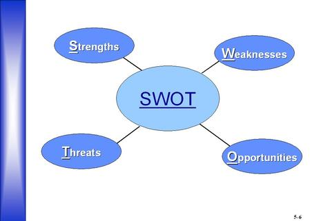 Aim of SWOT Analysis Take advantage of strengths and opportunities Minimize weaknesses and eliminate threats.