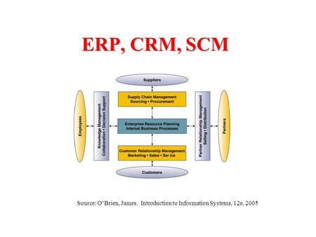 ERP, CRM, SCM Source: O'Brien, James. Introduction to Information Systems, 12e, 2005.