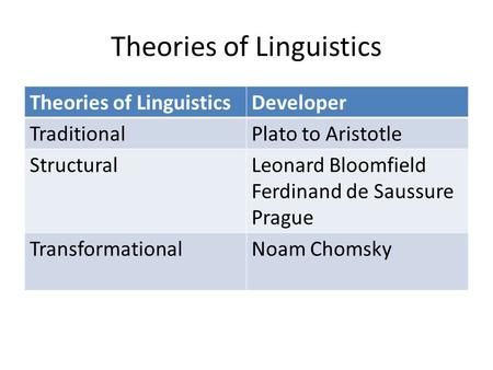 Theories of Linguistics Developer TraditionalPlato to Aristotle StructuralLeonard Bloomfield Ferdinand de Saussure Prague TransformationalNoam Chomsky.