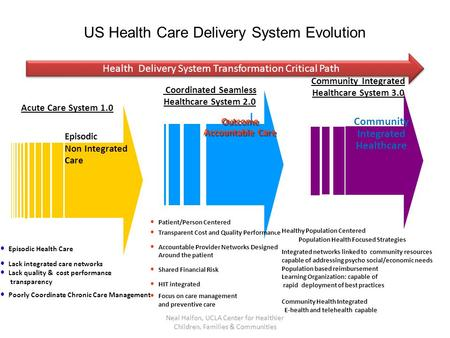 Outcome Accountable Care Outcome Accountable Care Coordinated Seamless Healthcare System 2.0 Patient/Person Centered Transparent Cost and Quality Performance.