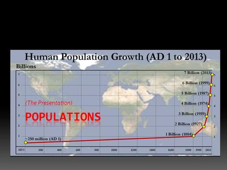 (The Presentation). Characteristics of Populations  How do you count members of a population?  Geographic Distribution  Distribution is constant (plants.