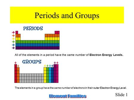 Periods and Groups                                                                               All of the elements in a period have the same number of.