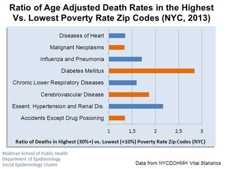Ratio of Age Adjusted Death Rates in the Highest Vs. Lowest Poverty Rate Zip Codes (NYC, 2013) Data from NYCDOHMH Vital Statistics Mailman School of Public.