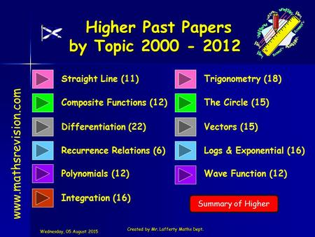 Straight Line (11) Composite Functions (12) Higher Past Papers by Topic 2000 - 2012 Higher Past Papers by Topic 2000 - 2012 www.mathsrevision.com Differentiation.