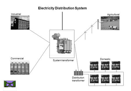 Electricity Distribution System Industrial Commercial Agricultural Domestic System transformer Distribution transformer.