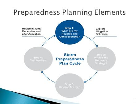 1.  Consider: What are my Hazard Risks & consequences?  Awareness to storm and flood risks ◦ Winds ◦ Floods ◦ Nor'easter ◦ Snow/Ice Storms ◦ Hurricane.