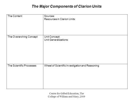 The Major Components of Clarion Units