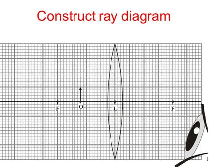 Construct ray diagram. Sound L.O.:  Describe how sound waves are produced.  Explain how a sound echo is produced.  State the main differences between.