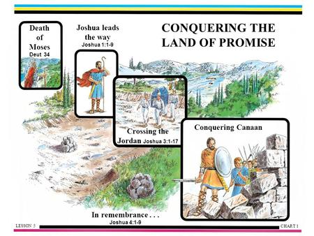 CONQUERING THE LAND OF PROMISE