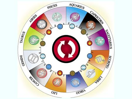 Horoscope Sign English Ppt Video Online Download