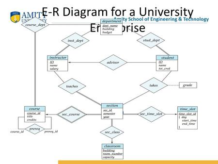 71database system concepts 6 th edition chapter 7 entity amity school of engineering technology e r diagram for a university enterprise ccuart Choice Image