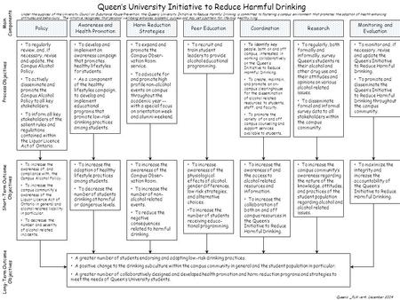 Queen's University Initiative to Reduce Harmful Drinking Main Components Process Objectives Short-Term Outcome Objectives Long-Term Outcome Objectives.