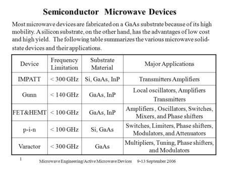 Microwave Engineering/Active Microwave Devices 9-13 September 2006 1 Semiconductor Microwave Devices Major Applications Substrate Material Frequency Limitation.