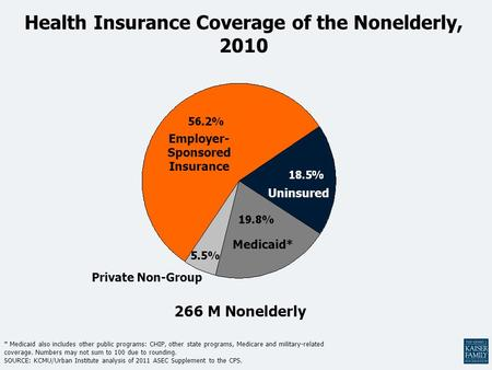 Health Insurance Coverage of the Nonelderly, 2010 * Medicaid also includes other public programs: CHIP, other state programs, Medicare and military-related.