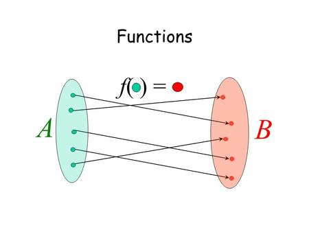Functions A B f( ) =. This Lecture We will define a function formally, and then in the next lecture we will use this concept in counting. We will also.
