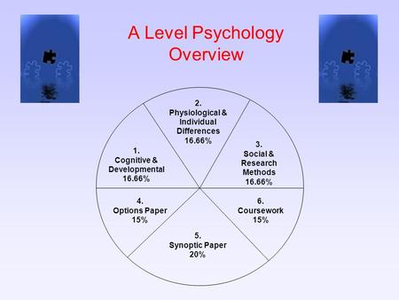A Level Psychology Overview 2. Physiological & Individual Differences 16.66% 3. Social & Research Methods 16.66% 6. Coursework 15% 5. Synoptic Paper 20%