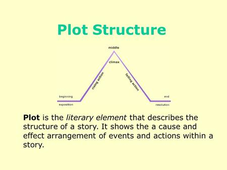 Plot is the literary element that describes the structure of a story. It shows the a cause and effect arrangement of events and actions within a story.