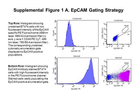 Supplemental Figure 1 A. EpCAM Gating Strategy Top Row: Histogram showing unstained BT474 cells with low fluorescent intensity of the EpCAM specific PE.