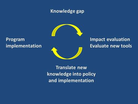 Impact evaluation Evaluate new tools Translate new knowledge into policy and implementation Knowledge gap Program implementation.