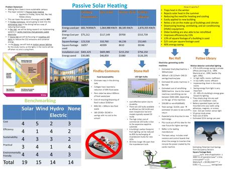 How it works? Traps heat in the winter Rejects solar heat in the summer Reducing the need for heating and cooling Easily applied to new building Relies.