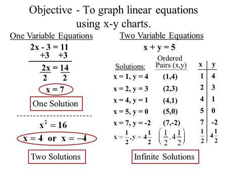 1245712457 2 Objective - To graph linear equations using x-y charts. One Variable Equations Two Variable Equations 2x - 3 = 11 +3 2x = 14 x = 7 One Solution.