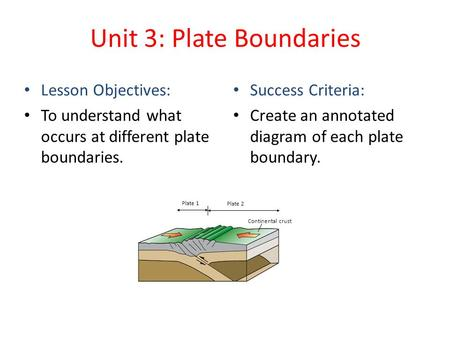 Unit 3: Plate Boundaries Lesson Objectives: To understand what occurs at different plate boundaries. Success Criteria: Create an annotated diagram of each.