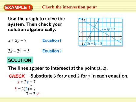 7 = 7 SOLUTION EXAMPLE 1 Check the intersection point Use the graph to solve the system. Then check your solution algebraically. x + 2y = 7 Equation 1.