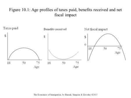 Figure 10.1: Age profiles of taxes paid, benefits received and net fiscal impact The Economics of Immigration, by Bansak, Simpson & Zavodny ©2015.