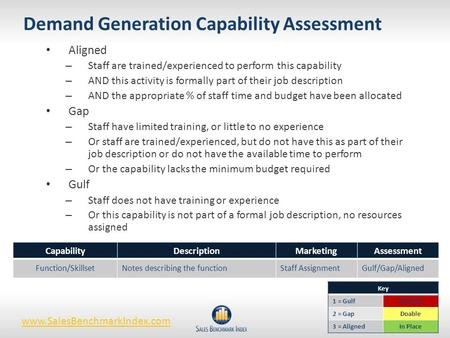 Demand Generation Capability Assessment Aligned – Staff are trained/experienced to perform this capability – AND this activity is formally part of their.