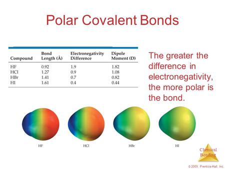 Chemical Bonding © 2009, Prentice-Hall, Inc. Polar Covalent Bonds The greater the difference in electronegativity, the more polar is the bond.