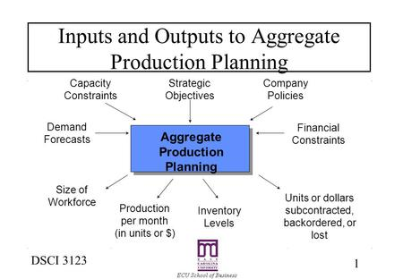 1 DSCI 3123 Inputs and Outputs to Aggregate <strong>Production</strong> Planning Aggregate <strong>Production</strong> Planning Company Policies Financial Constraints Strategic Objectives.