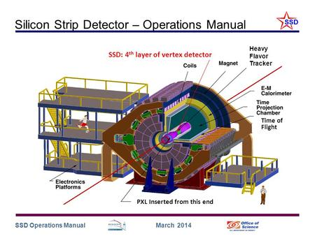 SSD Operations Manual March 2014 SSD: 4 th layer of vertex detector Heavy Flavor Tracker Silicon Strip Detector – Operations Manual PXL Inserted from this.
