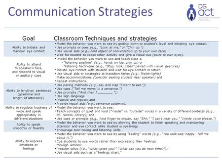 Communication Strategies GoalClassroom Techniques and strategies Ability to Initiate and Maintain Eye contact Model the behavior you want to see by getting.