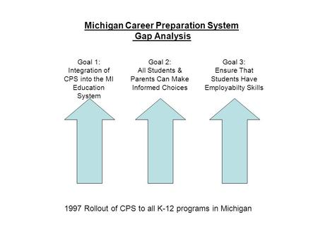 Michigan Career Preparation System Gap Analysis 1997 Rollout of CPS to all K-12 programs in Michigan Goal 1: Integration of CPS into the MI Education System.