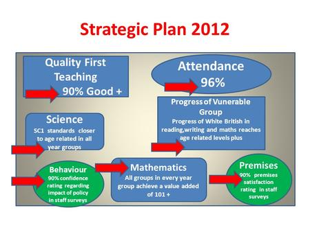 Strategic Plan 2012 Quality First Teaching 90% Good + Attendance 96% Science SC1 standards closer to age related in all year groups Progress of Vunerable.
