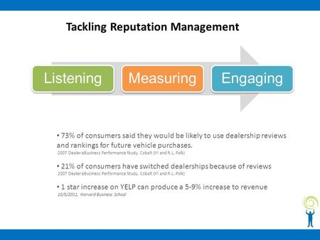 Tackling Reputation Management ListeningMeasuringEngaging 73% of consumers said they would be likely to use dealership reviews and rankings for future.