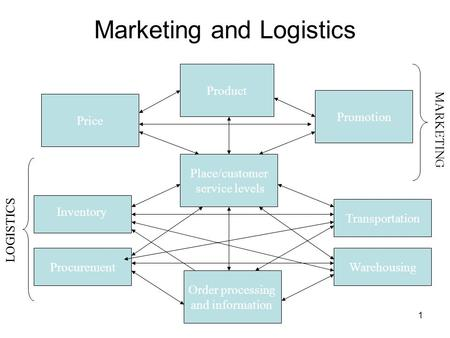 1 Marketing and Logistics Product Order processing and information Inventory Place/customer service levels Promotion Price ProcurementWarehousing Transportation.