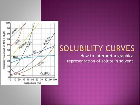 How to interpret a graphical representation of solute in solvent.