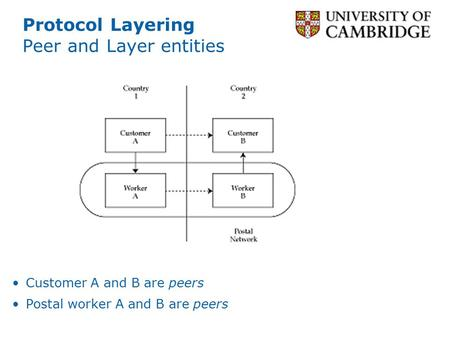 Protocol Layering Peer and Layer entities Customer A and B are peers Postal worker A and B are peers.