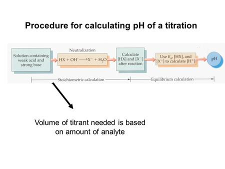 Procedure for calculating pH of a titration Volume of titrant needed is based on amount of analyte.