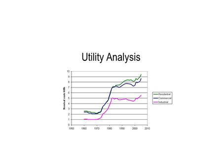 Utility Analysis. Baseline Electricity Analysis  Understanding and documenting current energy use is called developing a baseline. Developing a baseline: