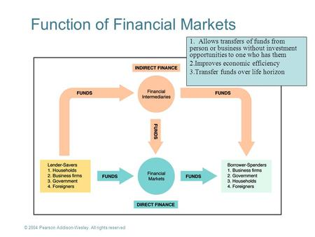 © 2004 Pearson Addison-Wesley. All rights reserved 2-1 Function of Financial Markets 1. Allows transfers of funds from person or business without investment.