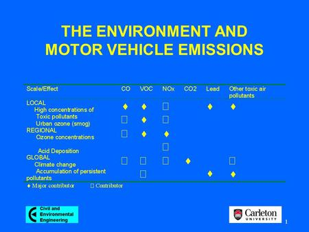 1 THE ENVIRONMENT AND MOTOR VEHICLE EMISSIONS. 2 Motor vehicle emissions are major contributors to health risks and environmental damage at the local,
