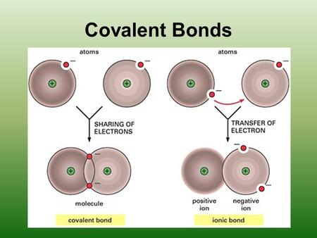 Covalent Bonds. Gases, liquids, or solids (made of molecules) Low melting and boiling points Poor electrical conductors in all phases Many soluble in.