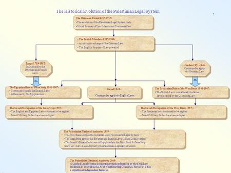 The Ottoman Period 1517-1917: The evolution of the Palestinian Legal System starts Mixed Sources of Law: Islamic and Continental law The Ottoman Period.