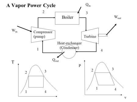 A Vapor Power Cycle Boiler T Turbine Compressor (pump) Heat exchanger