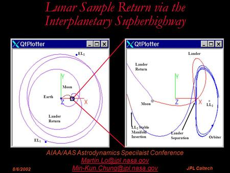 8/6/2002 AIAA/AAS Astrodynamics Specilaist Conference  JPL Caltech Lunar Orbit Lunar Sample Return via.