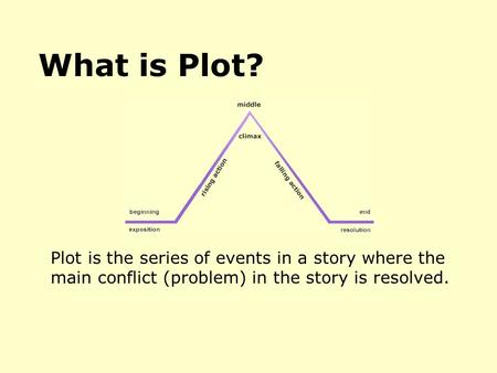 Plot is the series of events in a story where the main conflict (problem) in the story is resolved. What is Plot?