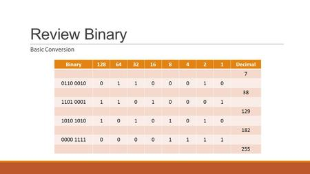 Review Binary Basic Conversion Binary1286432168421Decimal 7 0110 001001100010 38 1101 000111010001 129 1010 10101010 182 0000 111100001111 255.